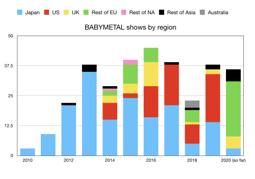 Shows_by_region.png